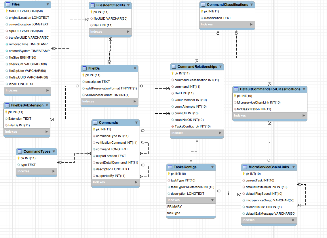 Transcoder database schema.png