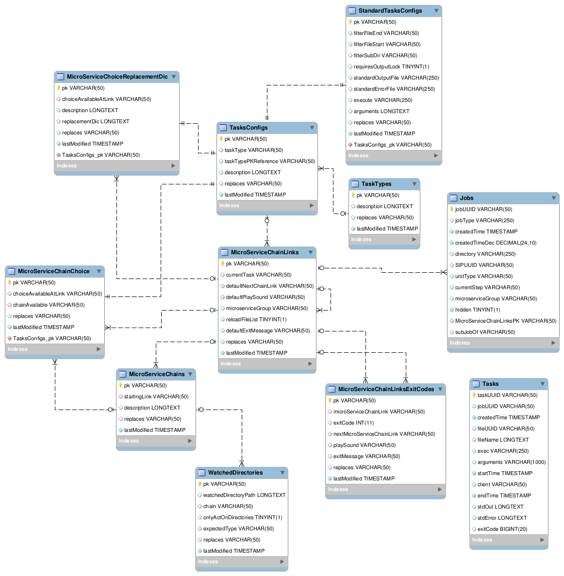 MCP configuration database schema.png